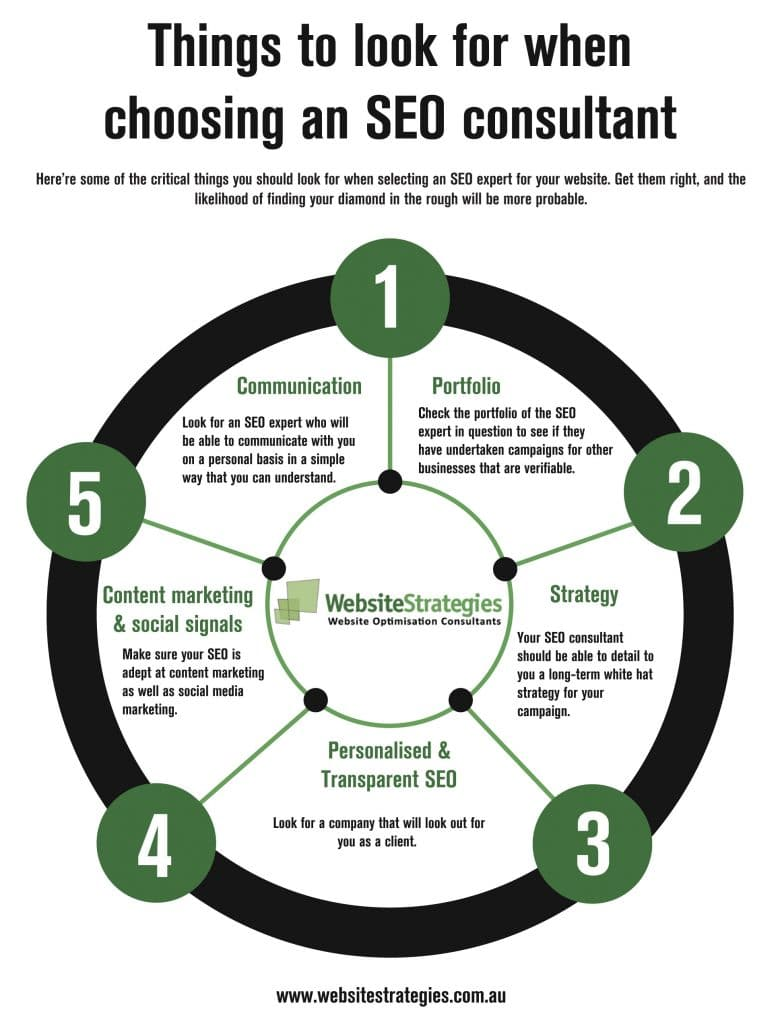 Things to look for when choosing an seo consultant